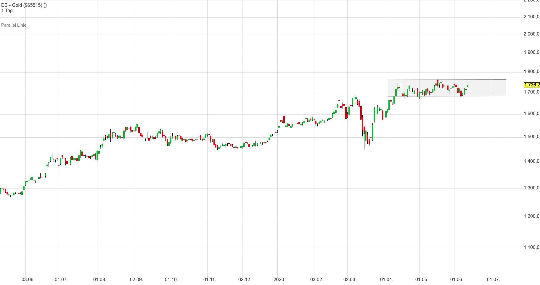 goldpreis-range