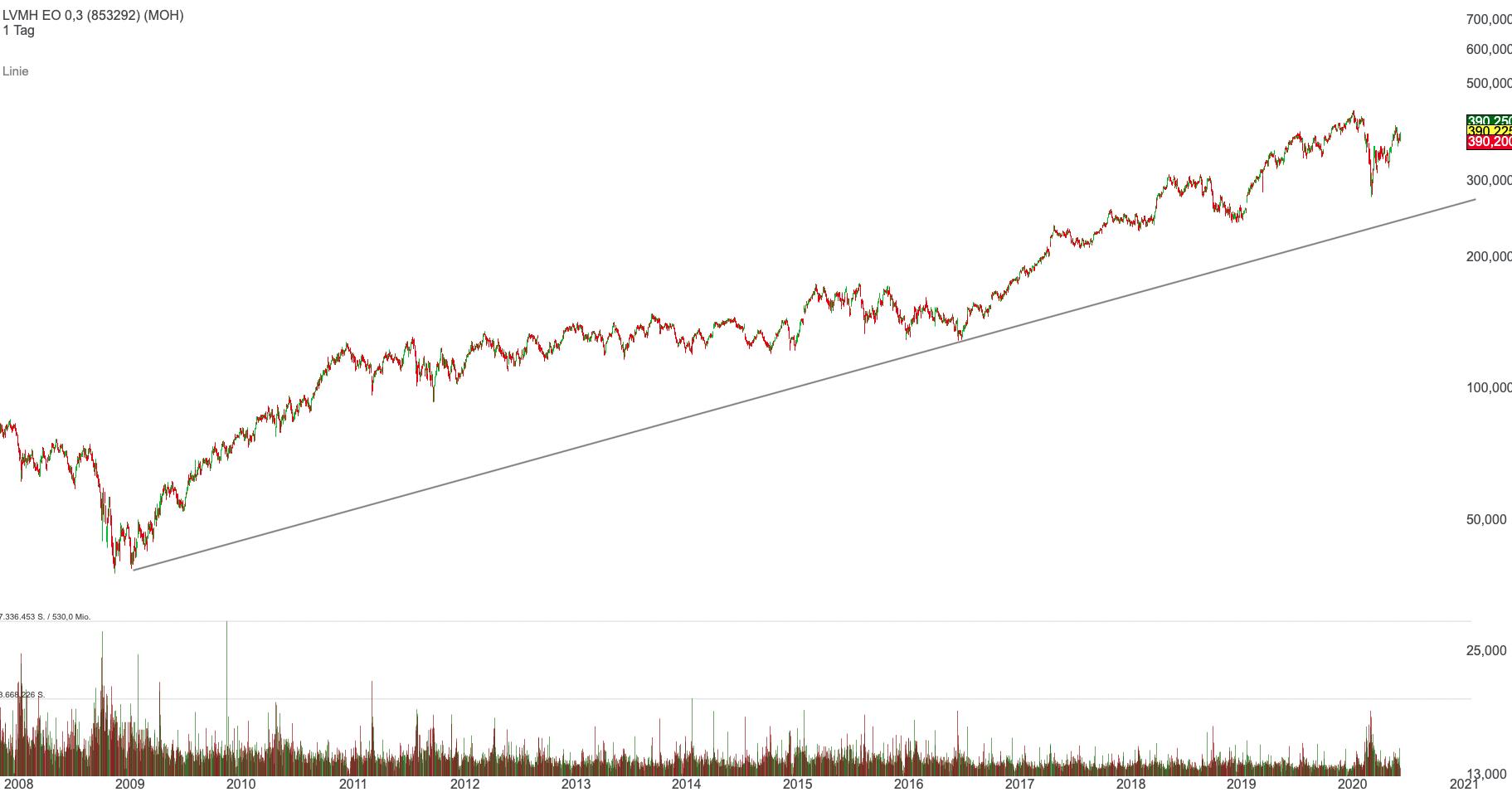 lvmh-chart
