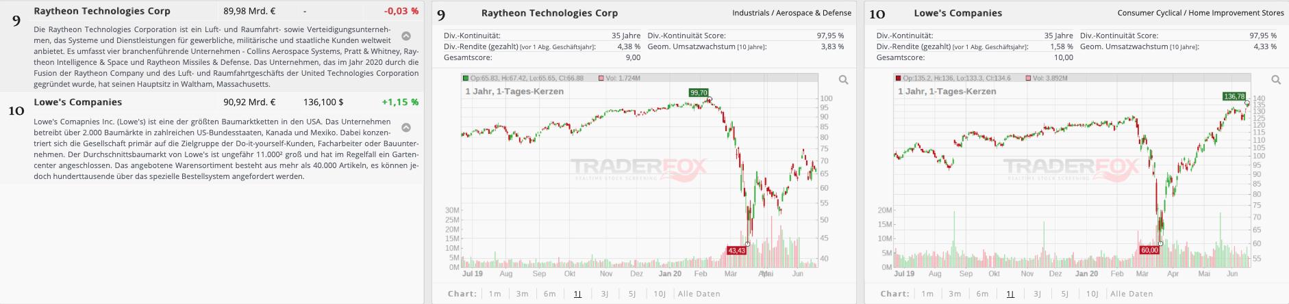 Raytheon Technologies Aktie