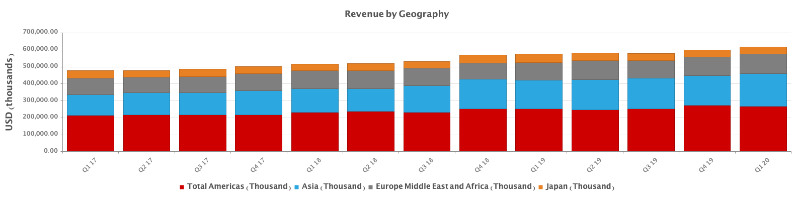 revenue-geography-cadence