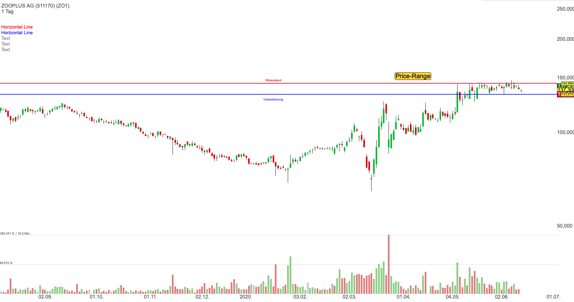 zooplus-chart