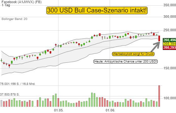 Facebook: Antizyklische Chance heute unter 200 USD. langfristiges Bull Case-Szenario ist unberührt!