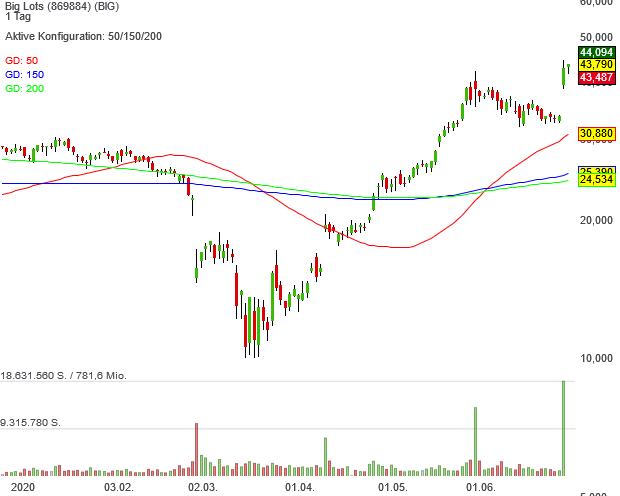 Big Lots – Zwei Pivotal News Points innerhalb von 4 Wochen, der Discount Einzelhändler pulverisiert die Märkte!
