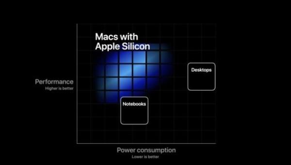 Chartanalyse Apple: Neue Wachstumschancen durch eigene Prozessoren für Notebooks und Desktops!