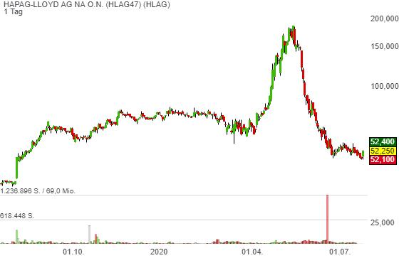 Der Markt ist schwach, aber Hapag-Lloyd legt dank dem Citi-Rating-Upgrade auf Buy mit einem Kursziel von 68 Euro +7 % zu!