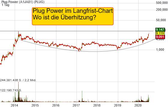 Plug Power im Langfrist-Chart: Wo ist die Überhitzung?
