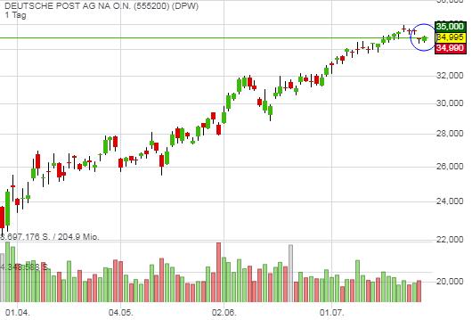 Deutsche Post profitiert von steigenden Paketvolumina - Aktie triggert Swing-Trading-Long-Signal!