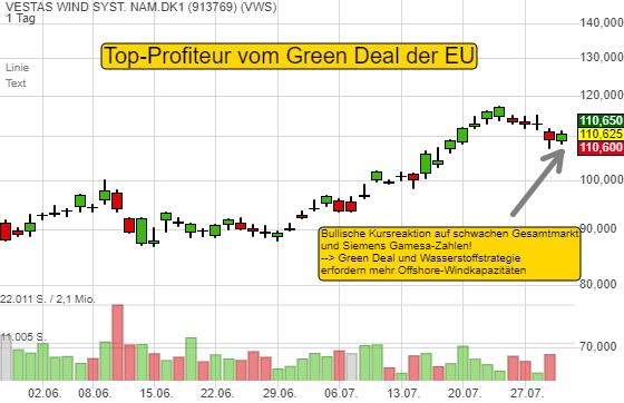 Green Deal-Profiteur Vestas Wind widersetzt sich dem heutigen Rücksetzer. Warum?
