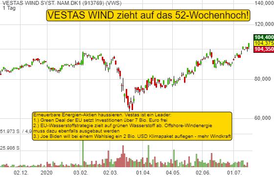 Vestas Wind ist ein Leader unter den grünen Aktien. Drei Programme im Billionen-Euro-Bereich beflügeln!