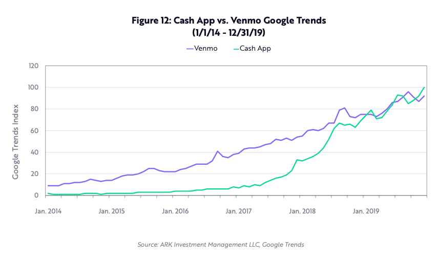 cash-app-vs-venmo-google-trends
