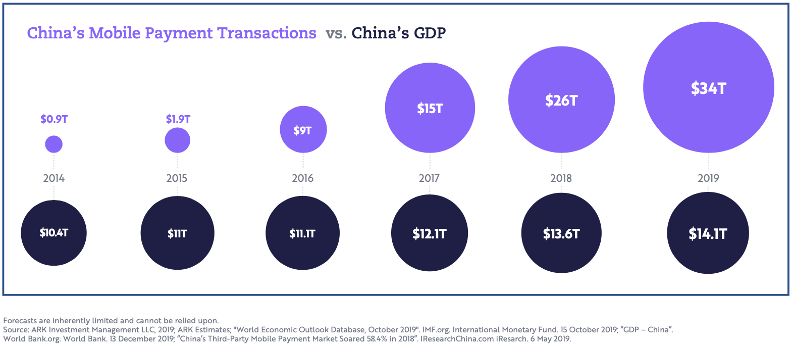 china-mobile-transactions-vs-gdp