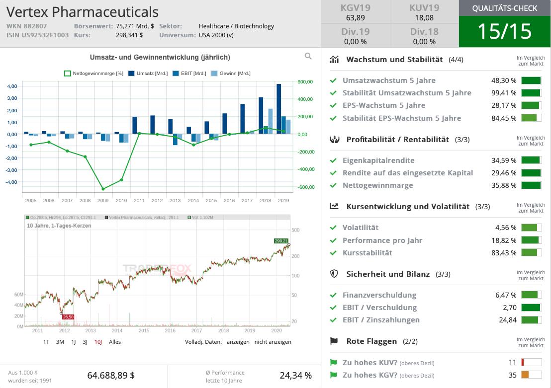 qualitatsscore-vertex-pharmaceuticals