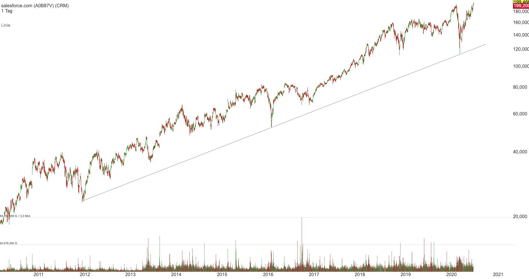 salesforce-langfrist-chart