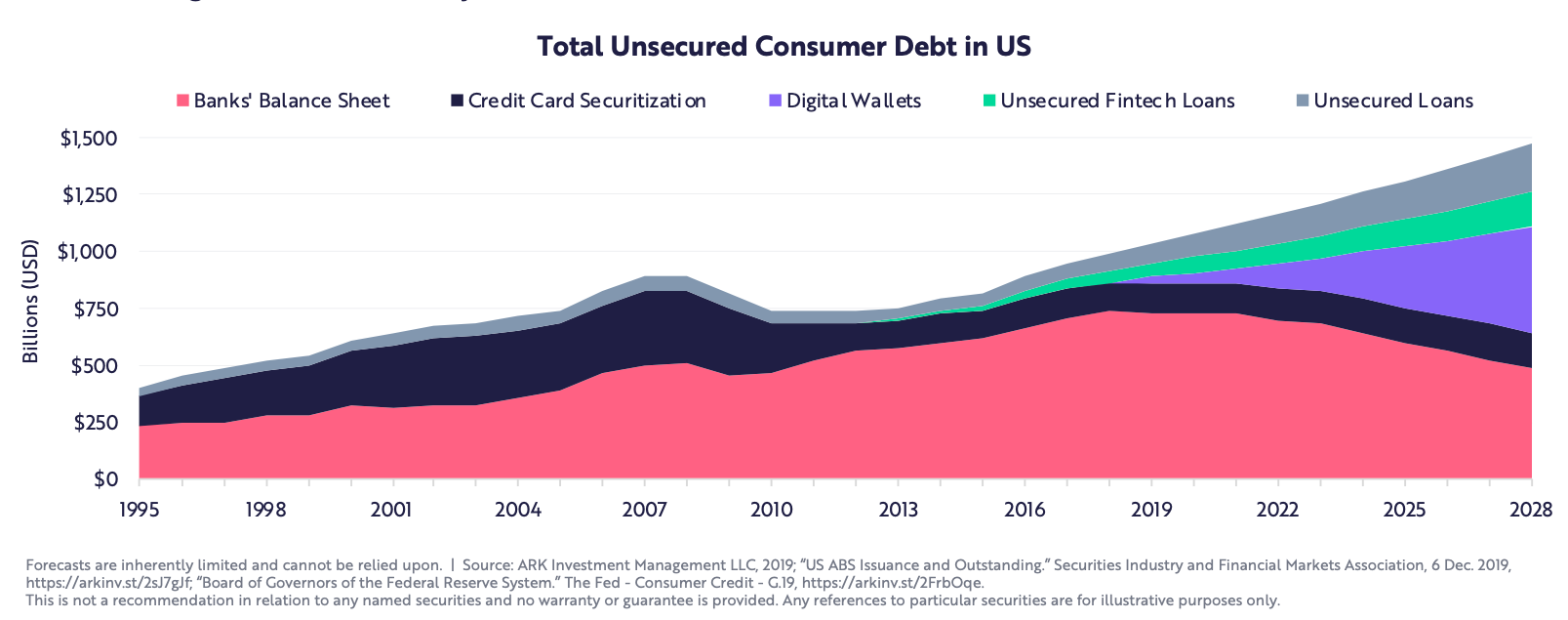 total-unsecured-consumer-debt