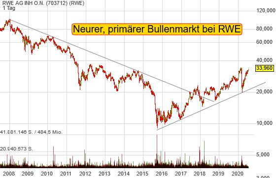 Gezeitenwechsel bei RWE: Getrieben vom Green Deal ist die Aktie in den Bullenmarkt eingetreten!