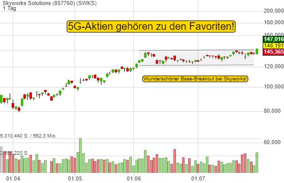 5G-Aktien sind Marktfavoriten. Skyworks bricht auf das 52-Wochenhoch aus!