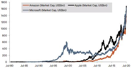 """Spannende Infos und Charts zu den """"Ein-Billionen-Dollar-Club-Aktien"""" Apple, Microsoft und Amazon"""