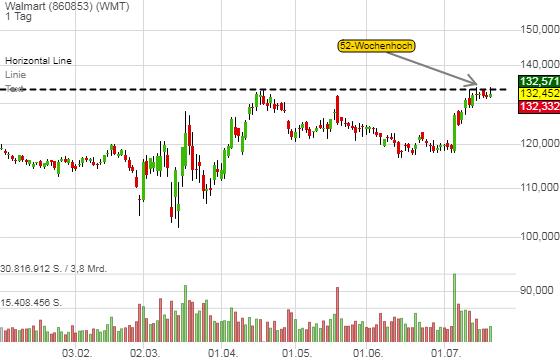 Hamsterkäufe sorgen für dynamische Umsatzzuwächse - Wal-Mart nimmt Trendfortsetzung ins Visier!
