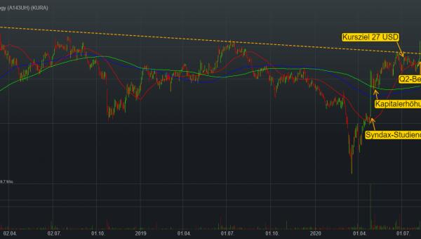 Spekulative Long-Chance bei Kura Oncology. Credit Suisse rechnet mit Umsatz von bis zu 500 Mio. USD!