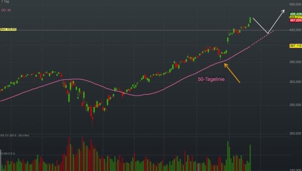 Chartanalyse Apple: Der iPhone-Konzern knackt die 2 Billionen USD Marke und schreibt damit Wall-Street Geschichte!