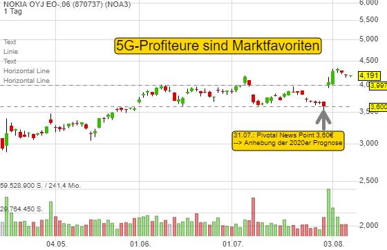 5G-Aktien sind Marktfavoriten. Warum Nokia für einen Trade zur Option wird!