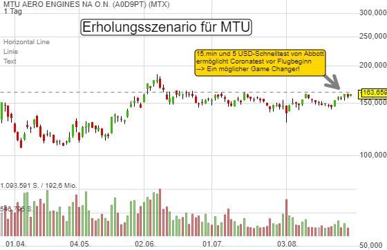 Für die MTU-Aktie ergibt sich jetzt ein Erholungsszenario. Wie sieht es aus?