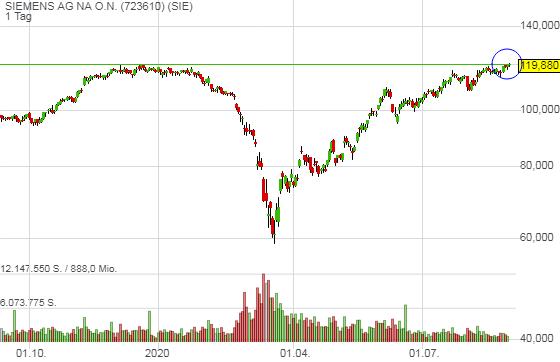 Siemens schiebt sich ans 52-Wochenhoch - Nun könnte zeitnah die Trendfortsetzung starten!