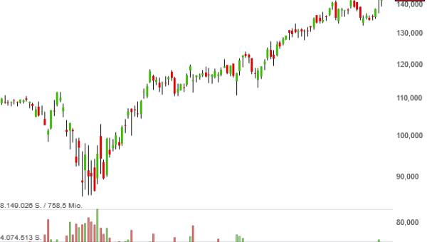 Buffett's Alpha-Musterdepot-Aktie Electronic Arts ist ganz dicht dran an neuen Kursrekorden und damit frischen Kaufsignalen
