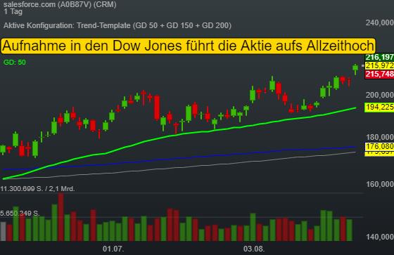 Salesforce(dot)com schafft den Sprung in den Dow Jones Industrial Average