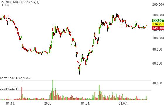 Spekulative Hit&Run-Chance: Citi ändert sein Rating von Sell auf Neutral mit einem Kursziel von 141 USD.