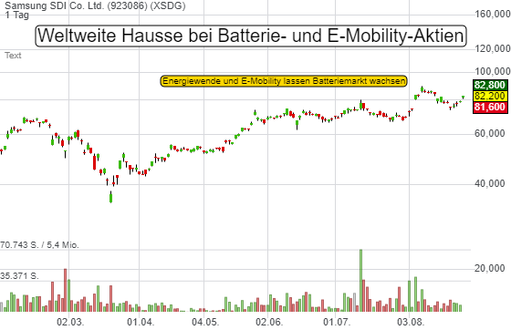 Weltweite Hausse bei Batterie- und E-Mobility-Aktien. Warum Samsung SDI ein Favorit ist!
