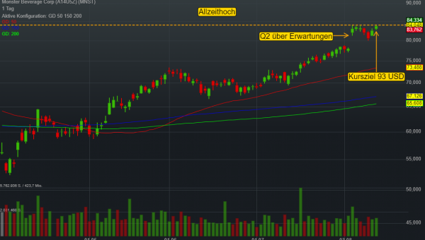 Breakout-Watchlist Monster Beverage: Hard Seltzer liefert laut Goldman 800 Mio. USD Umsatzchance!