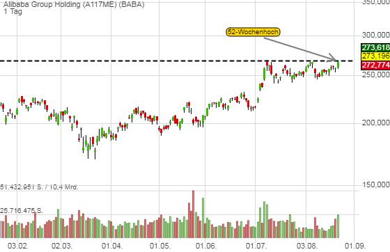 AliBaba - Barclays-Kurszielanhebung auf 320 USD sollte heute die Trendfortsetzung einleiten!