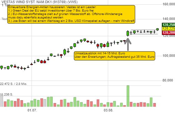 3 Gründe warum Vestas Wind ein Leader Stock ist. Neues Swing Trading Long-Signal!