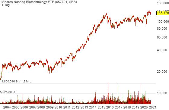 IPO-Check: der US-amerikanische Biotech/Medtech-Sektor is on fire: diese fünf Börsenneulinge muss man im Blick haben!