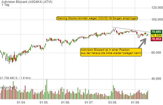 Springen die Gaming Stocks nun an? COVID-19-Sorgen könnten Rotation in Activision Blizzard begünstigen!