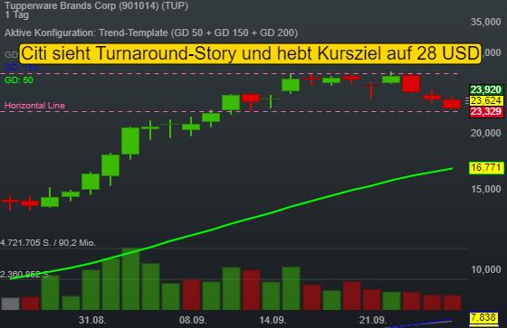 Citi sieht Turnaround-Story und hebt Kursziel von Tupperware Brands Corp auf 28 USD