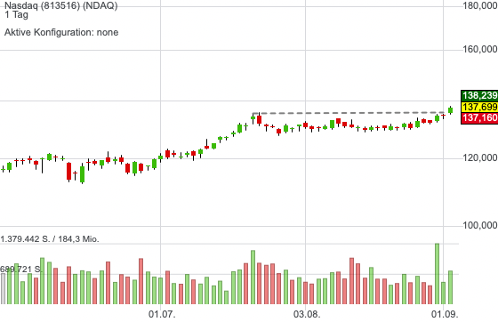 Breakout bei Börsenbeitreiber Nasdaq - Aktuell gibt es viele Treiber die den Kurs stützen!