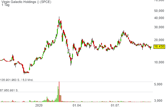 Fly me 2 the Moon! (Kurspotenzial rund 100 %) - BofA startet die Coverage der Virgin Galactic (SPCE) mit Buy und einem Kursziel von 35 USD.