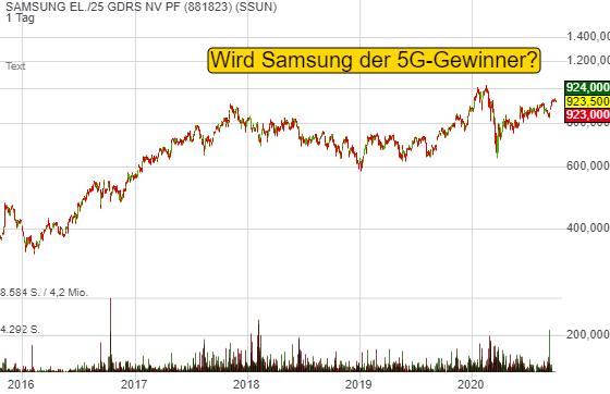 Wird Samsung der 5G-Gewinner?