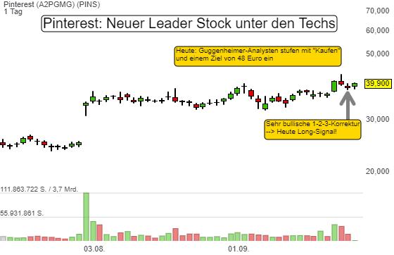 Leader Stock Pinterest: Neues Swing Trading-Kaufsignal! Aber was treibt den Wert an?