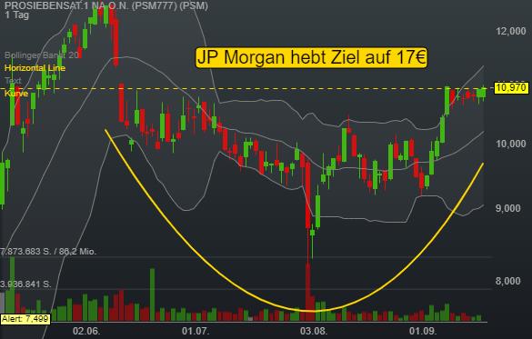 Dieser Titel profitiert durch  Erholung in der Werbebranche - JPMorgan  sieht 55% Kurspotenzial