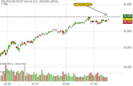 Deutsche Post - eCommerce-Boom sollte die Aktie auf ein neues Jahreshoch treiben!