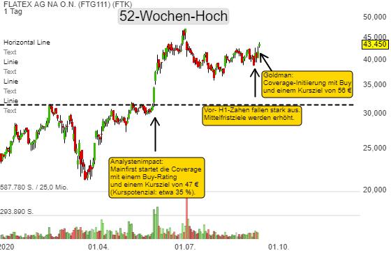 Flatex – bald ein europaweiter Marktführer! Goldman initiiert die Coverage mit Buy – Ziel 56 Euro!