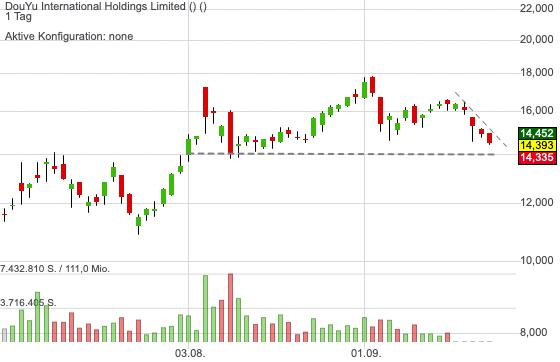 Das IPO DouYu ist neben Huya der chinesische Livestreaming-Leader - EPS-Wachstum 400 %!