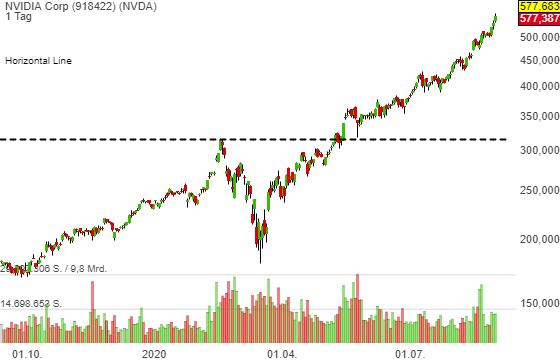 Nvidia (NVDA) bringt neue Grafikkarten auf den Markt. Das Momentum stimmt! Kursziele werden auf bis zu 610 USD (RBC Capital) erhöht!