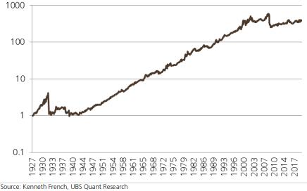 US-Momentum-Aktien, die passend zu einer neuen UBS-Momentum-Strategie überdurchschnittliche Anlageergebnisse versprechen