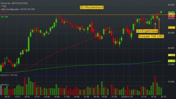 LKW-Spezialist PACCAR zeigt nach Q3-Zahlen und Buy-Rating relative Stärke – Trendfortsetzung!