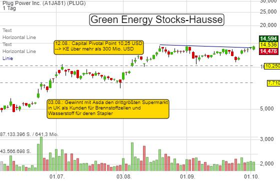 Führt die Green Energy Stocks-Hausse PLUG POWER auf ein neues 52-Wochenhoch? 3 Gründe!