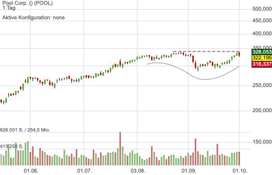 Langweilig aber stetig nach oben: Der Chart von Pool steht vor einem Breakout!